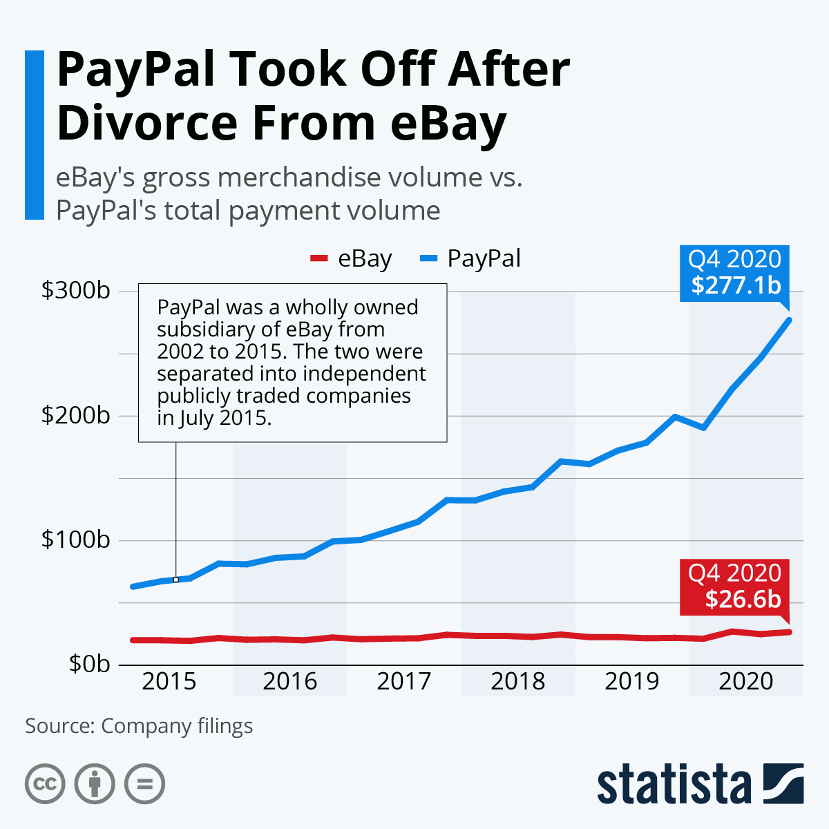 Infographic: PayPal Took Off After Divorce From eBay   Statista