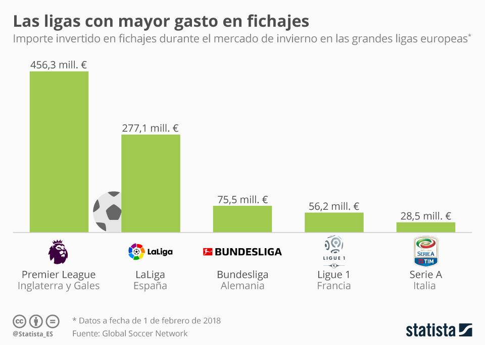 Infografía: La primera división española, la segunda liga que más gastó en fichajes durante el mercado de invierno | Statista