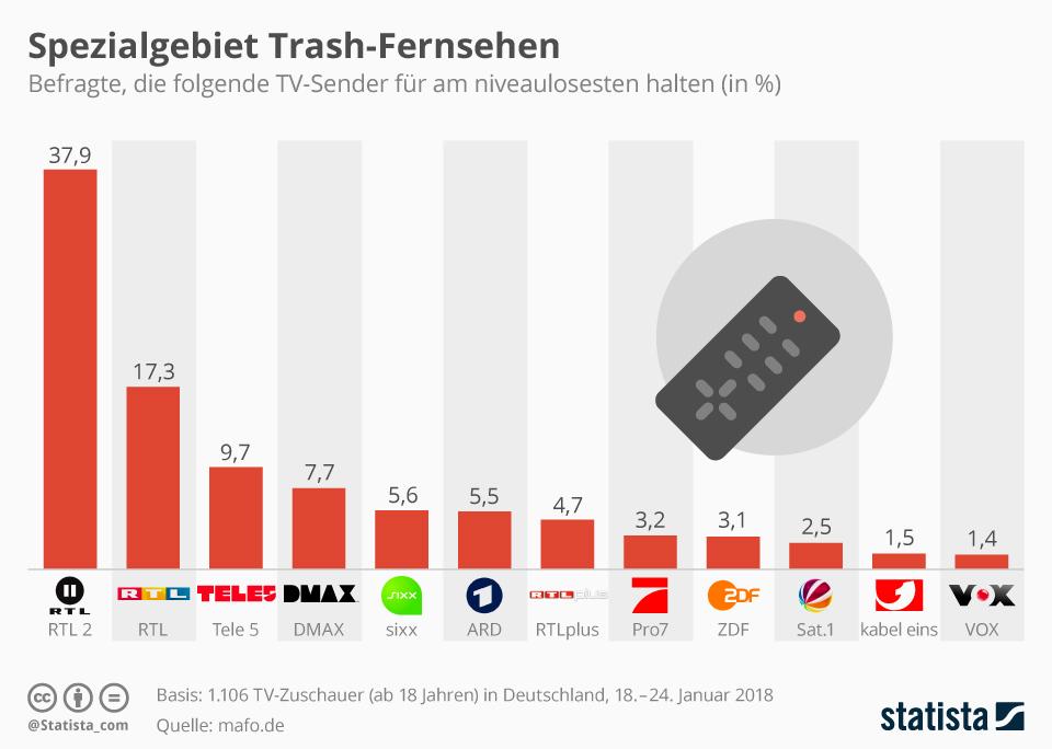 Infografik: Spezialgebiet Trash-Fernsehen   Statista