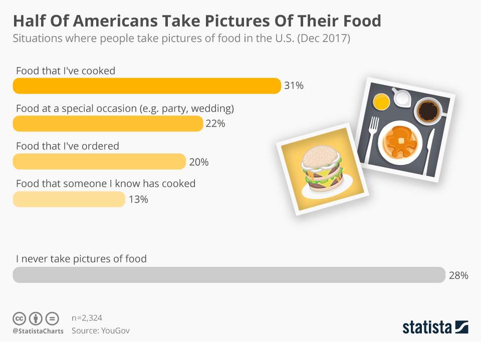 Infographic: Half Of Americans Take Pictures Of Their Food  | Statista