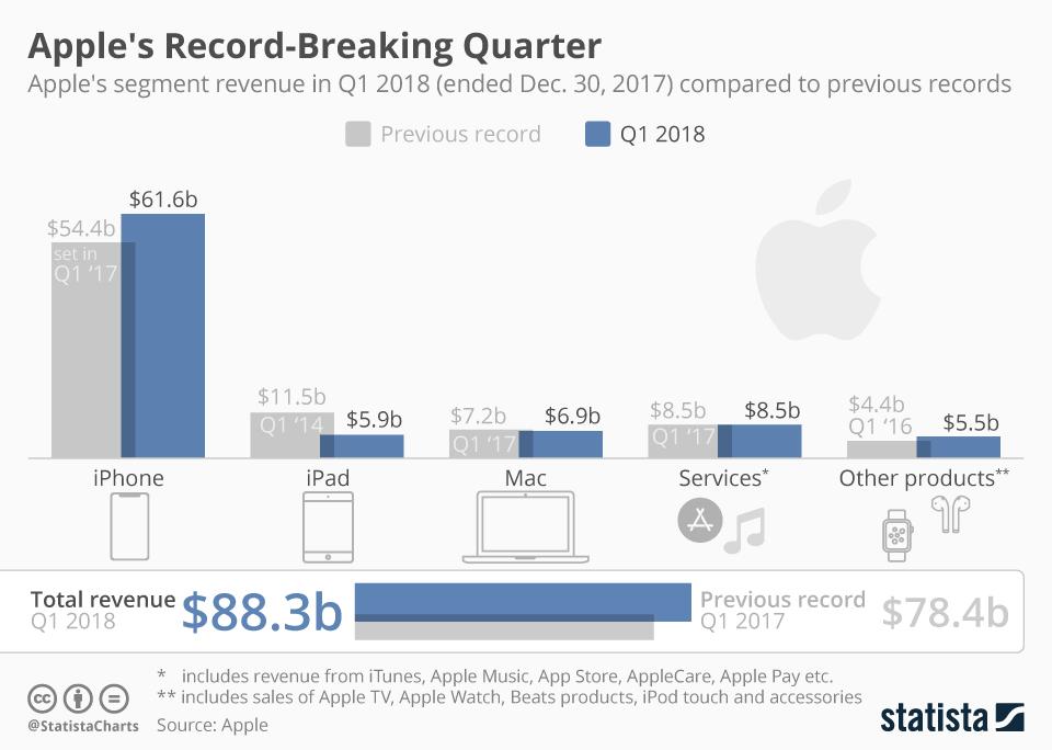 Infographic: Apple's Record-Breaking Quarter | Statista
