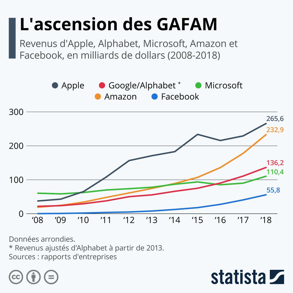 Infographie: L'ascension des GAFAM | Statista