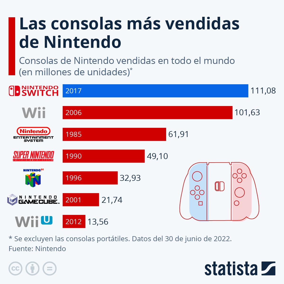 Infografía: Switch va camino de convertirse en la consola más vendida de Nintendo | Statista