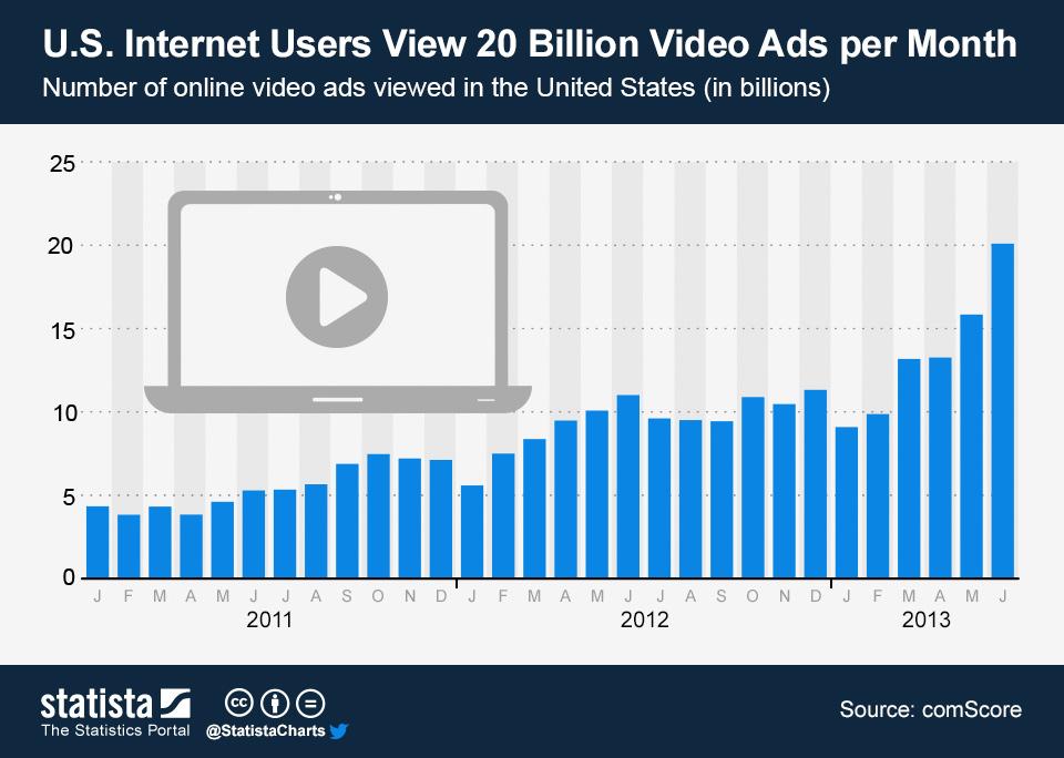 Infographic: U.S. Internet Users View 20 Billion Video Ads per Month   Statista