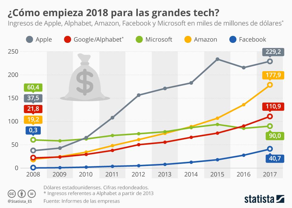 Infografía: Apple, la que más gana; Facebook y Amazon, las que más crecen | Statista