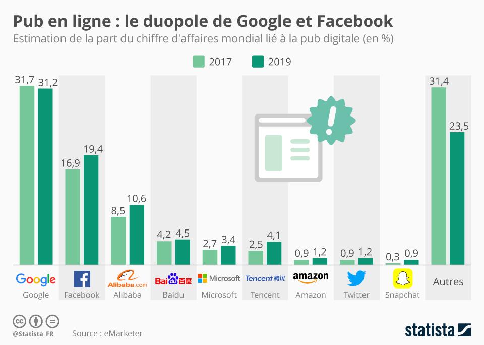 Infographie: Pub en ligne : le duopole de Facebook et Google | Statista