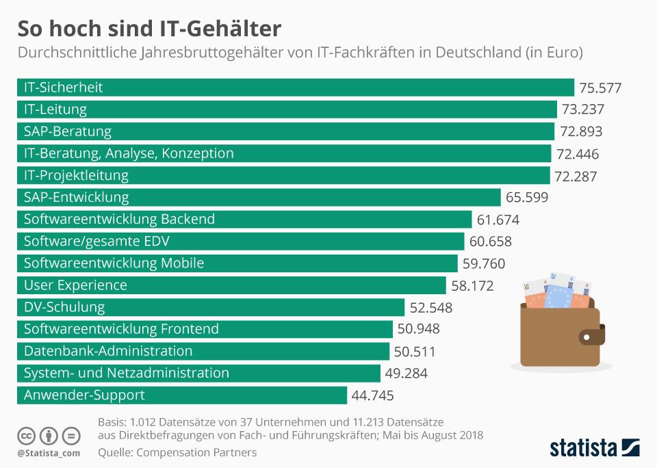 Infografik: Das verdienen IT-Fachkräfte   Statista