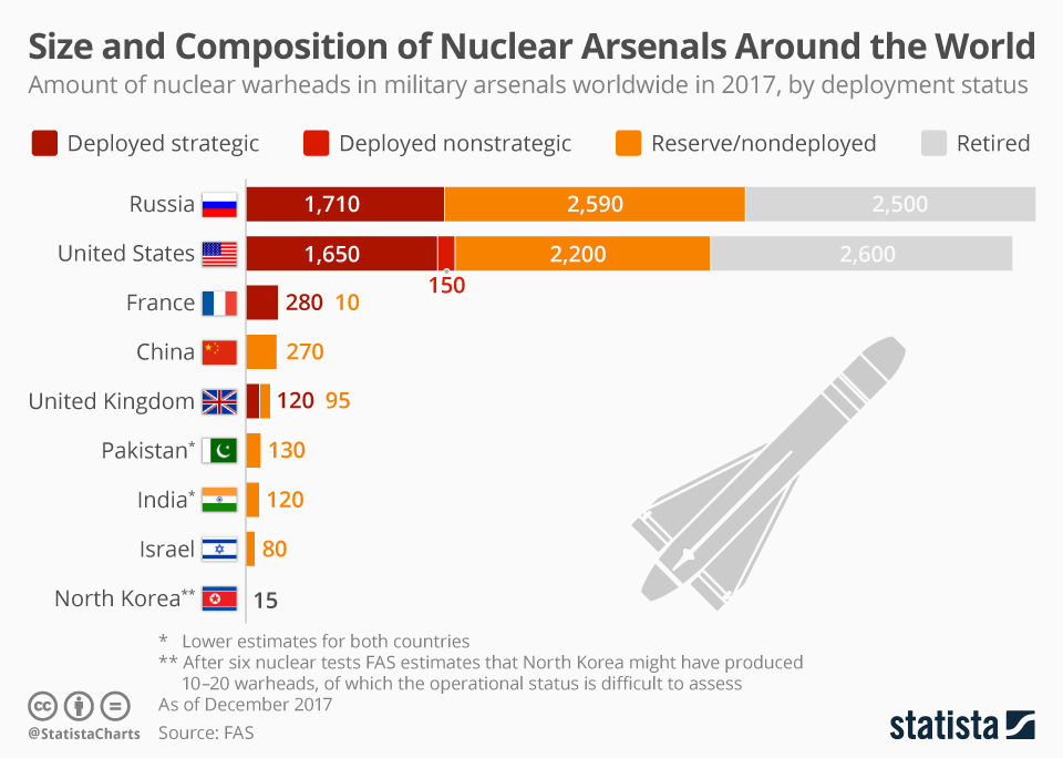 Infographic: Size and Composition of Nuclear Arsenals Around the World | Statista