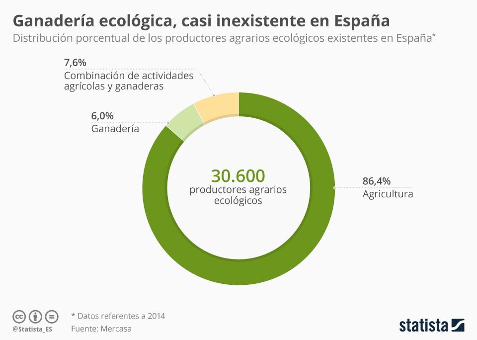 Infografía: Solo el 6% de los productores ecológicos en España son ganaderos  | Statista