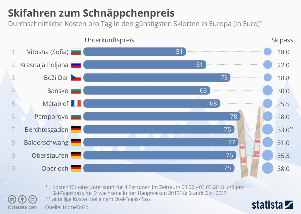 Infografik: Skifahren zum Schnäppchenpreis | Statista