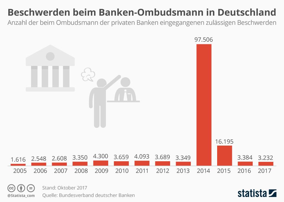 Infografik: Beschwerden beim Banken-Ombudsmann   Statista