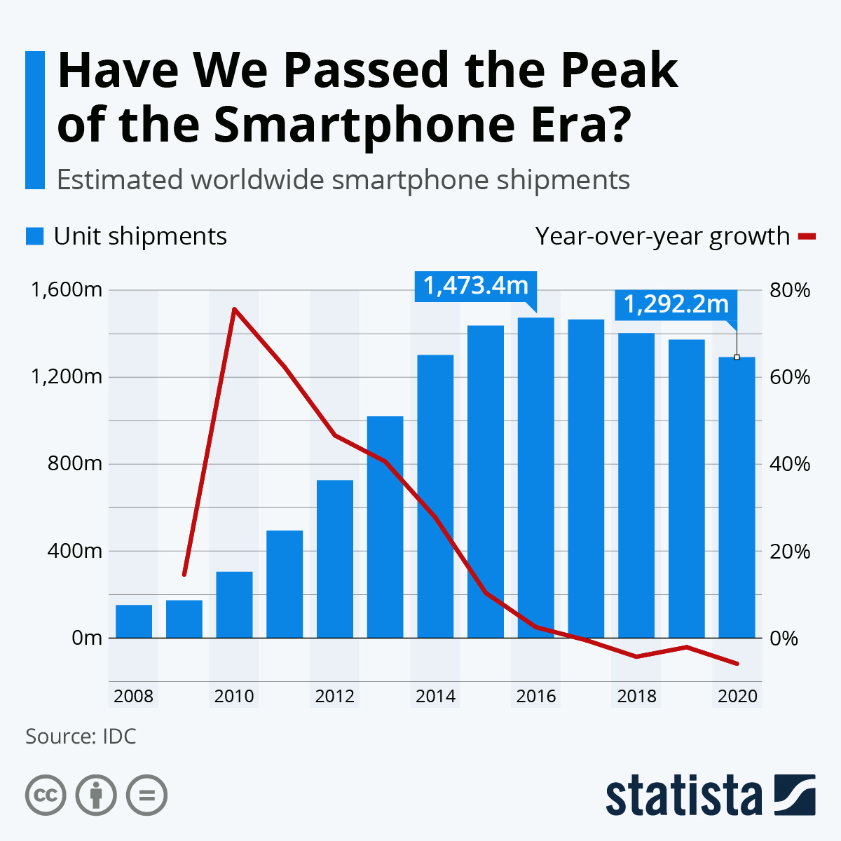 Infographic: Have We Passed the Peak of the Smartphone Era? | Statista