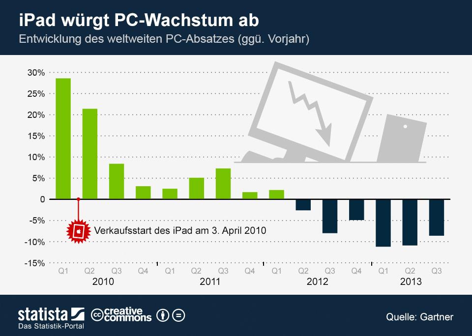 Infografik: iPad würgt PC-Wachstum ab | Statista