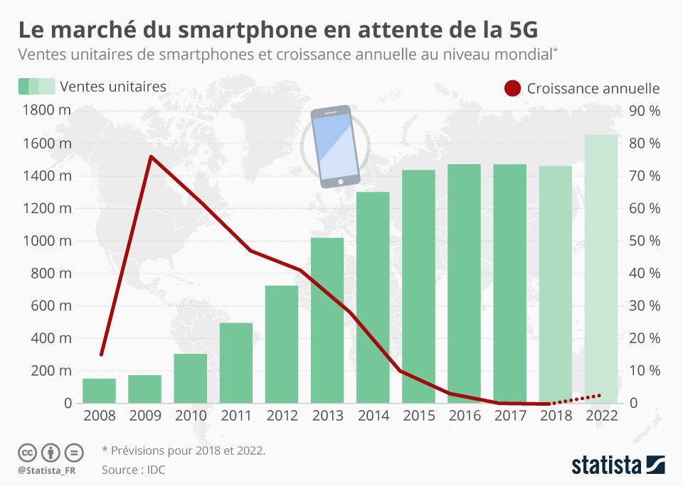 Infographie: Le marché du smartphone en attente de la 5G | Statista