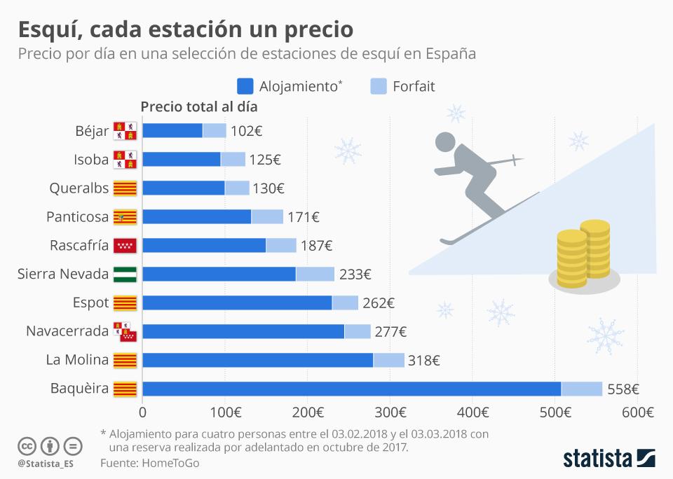 Infografía: De Baquèira a Béjar: las estaciones más caras y baratas de España | Statista