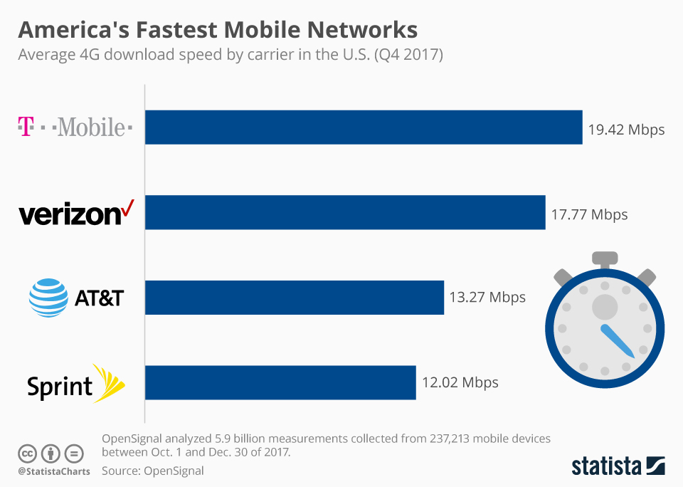 Infographic: America's Fastest Mobile Networks  | Statista