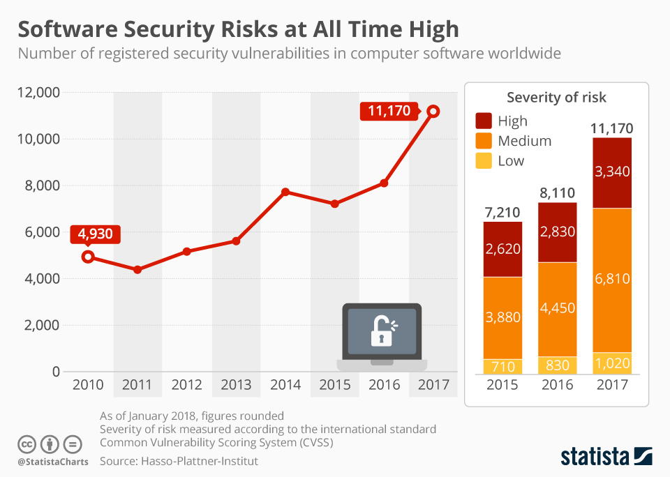 Infographic: Software Security Risks at All Time High   Statista