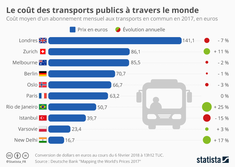 Infographie: Le coût des transports publics à travers le monde   Statista