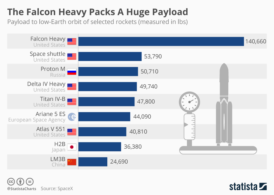 Infographic: The Falcon Heavy Packs A Huge Payload  | Statista