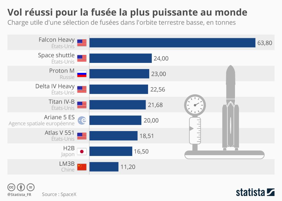Infographie: Vol réussi pour la fusée la plus puissante au monde | Statista