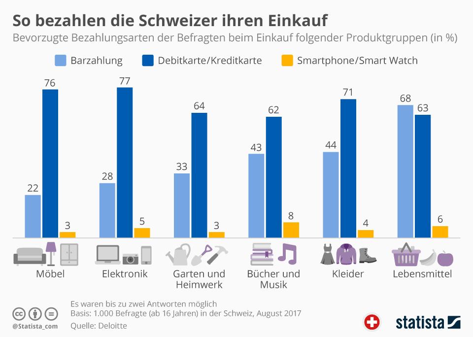 Infografik: So bezahlen die Schweizer ihren Einkauf | Statista