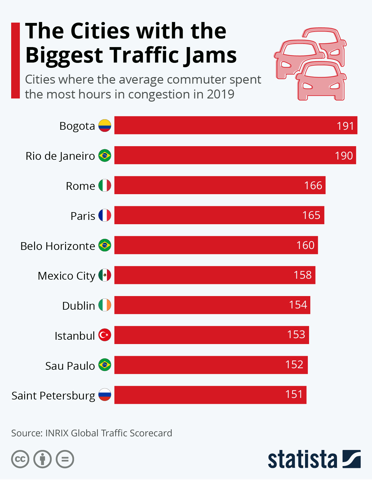 Infographic: The Cities with the Biggest Traffic Jams | Statista