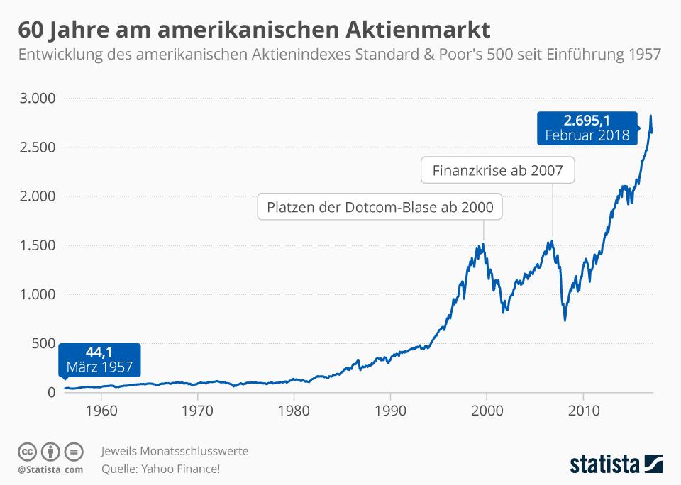 Infografik: Der S&P 500: 60 Jahre am amerikanischen Aktienmarkt | Statista