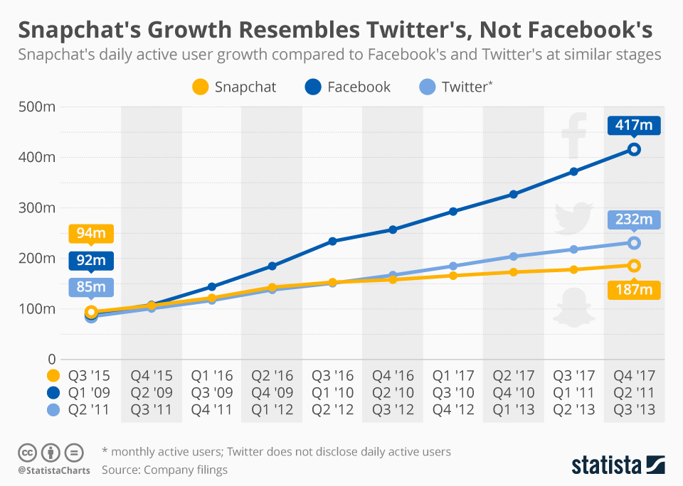 Infographic: Snapchat's Growth Resembles Twitter's, Not Facebook's | Statista