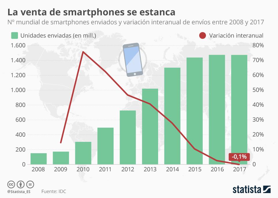 Infografía: Por primera vez en la historia, se venden menos smartphones | Statista