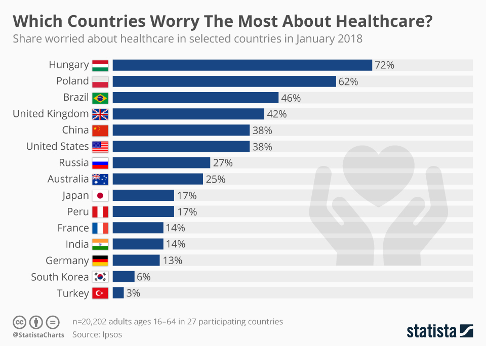 Infographic: Which Countries Worry The Most About Healthcare?  | Statista