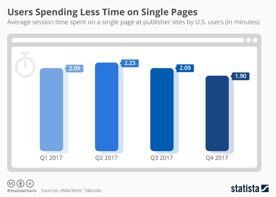 Infographic: Users Spending Less Time on Single Pages   Statista