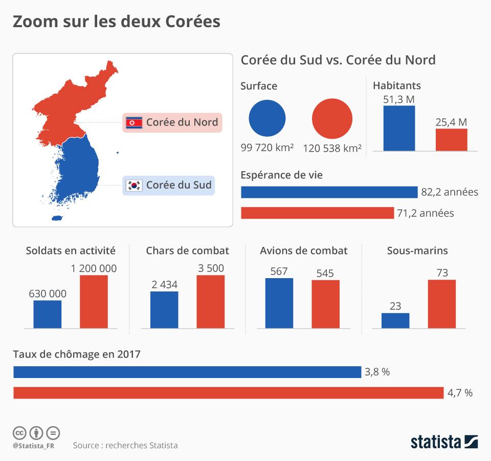 Infographie: Zoom sur les deux Corées | Statista