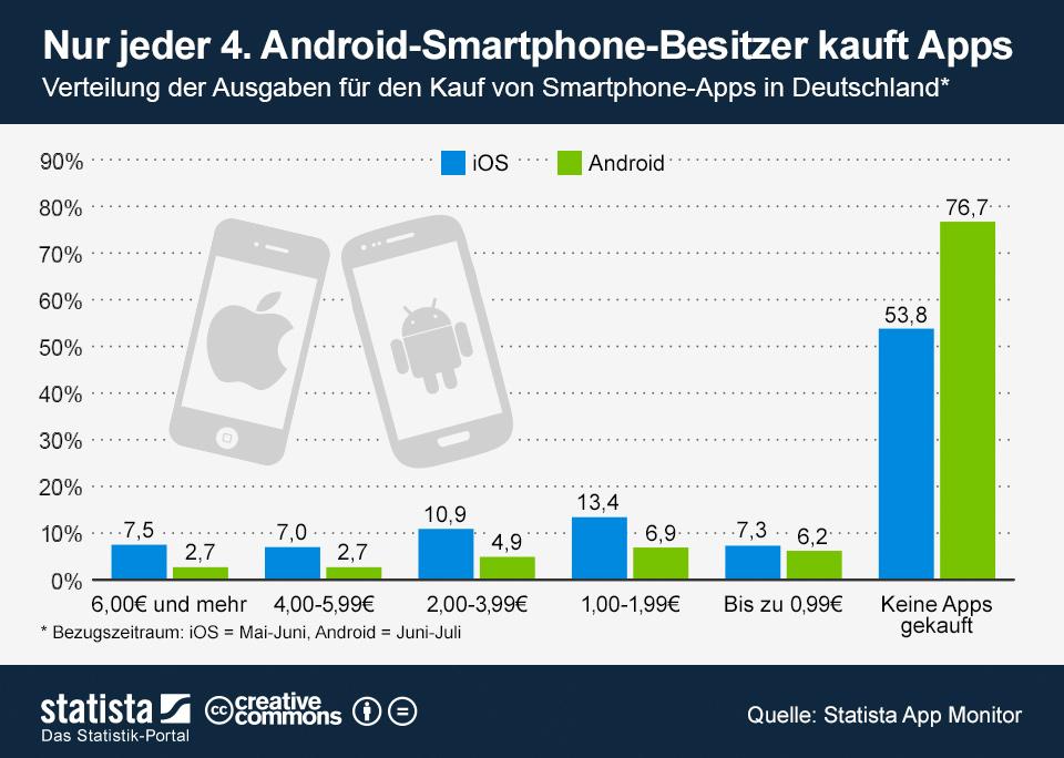 Infografik: Nur jeder 4. Android-Smartphone-Besitzer kauft Apps | Statista