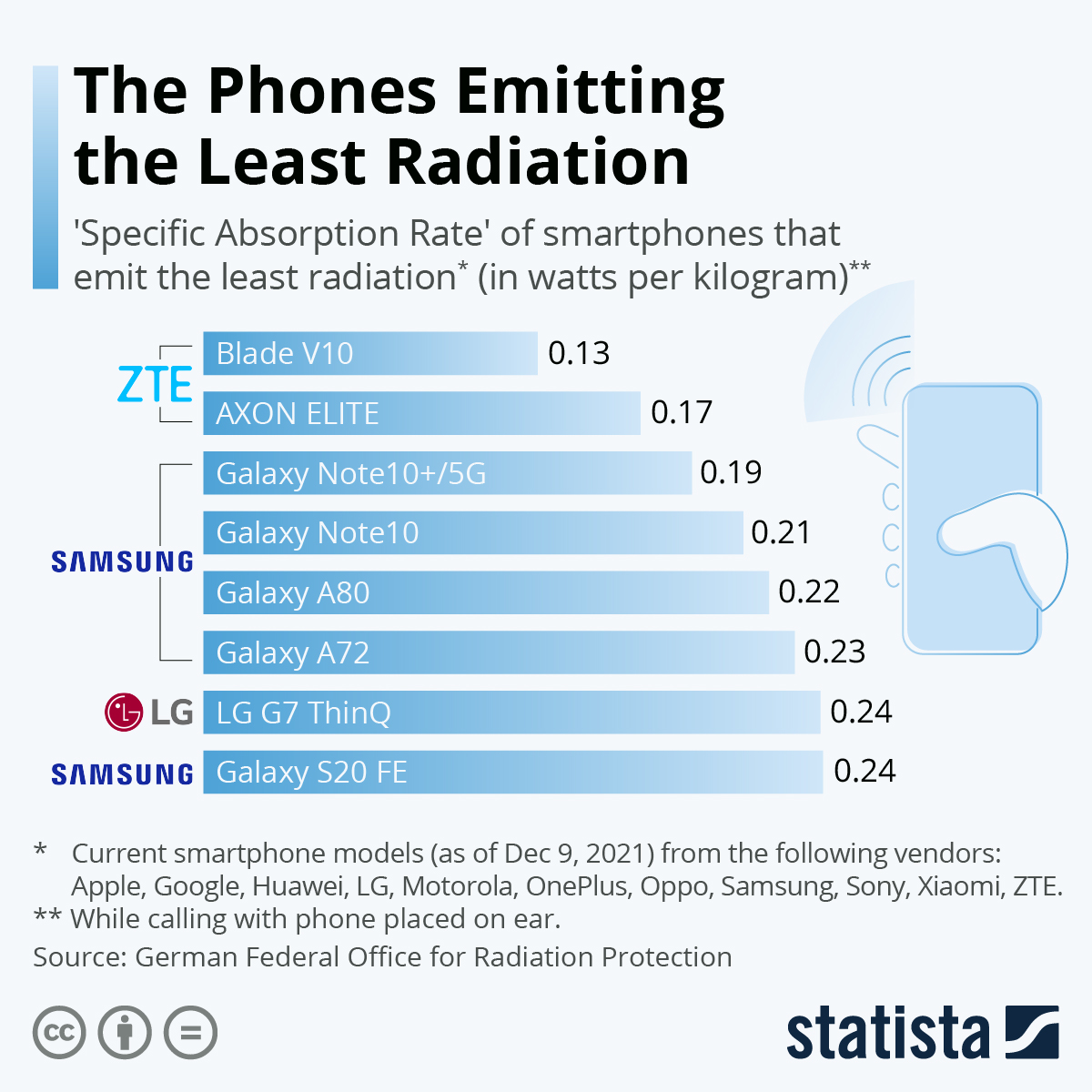Infographic: The Phones Emitting the Least Radiation | Statista