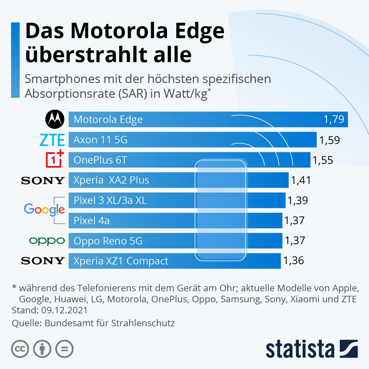 Infografik: Die Smartphones mit der höchsten Strahlung | Statista