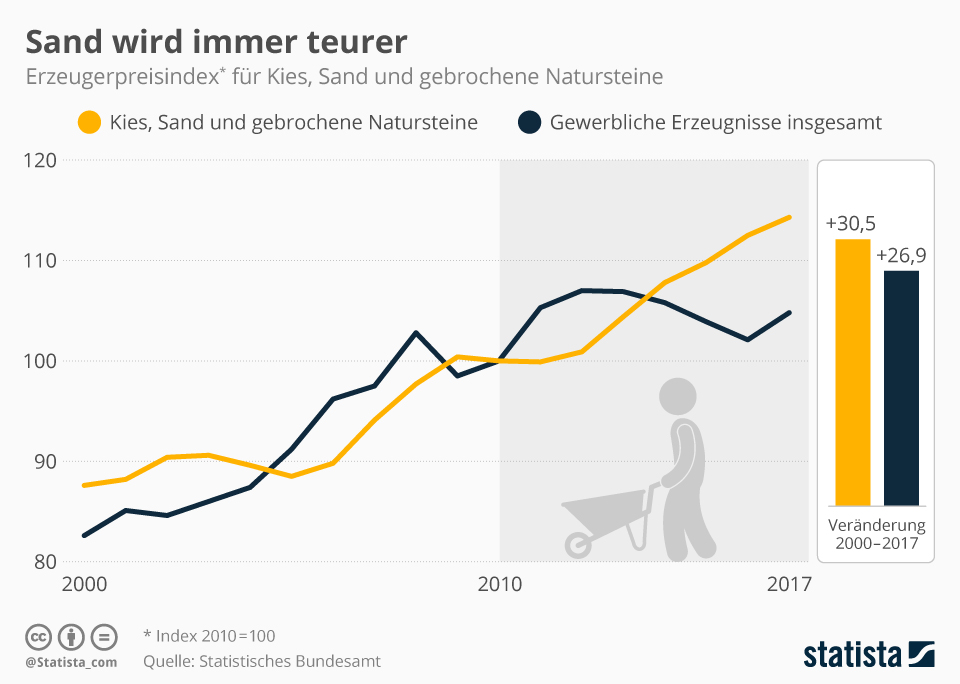 Infografik: Sand wird immer teurer | Statista