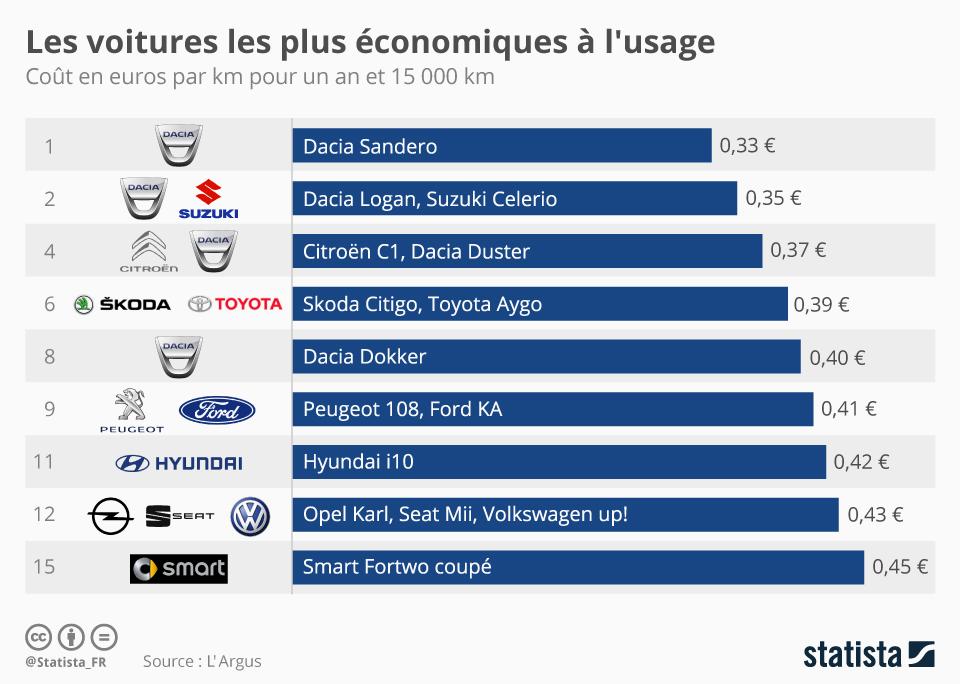 Infographie: Les voitures les plus économiques à l'usage   Statista