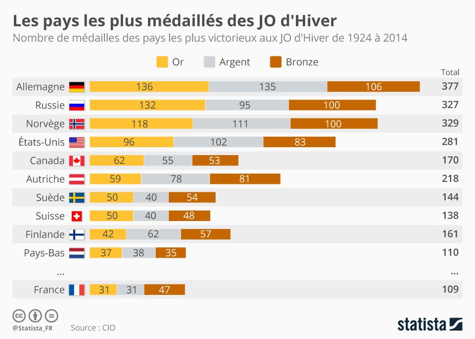 Infographie: Les pays les plus médaillés des JO d'Hiver | Statista