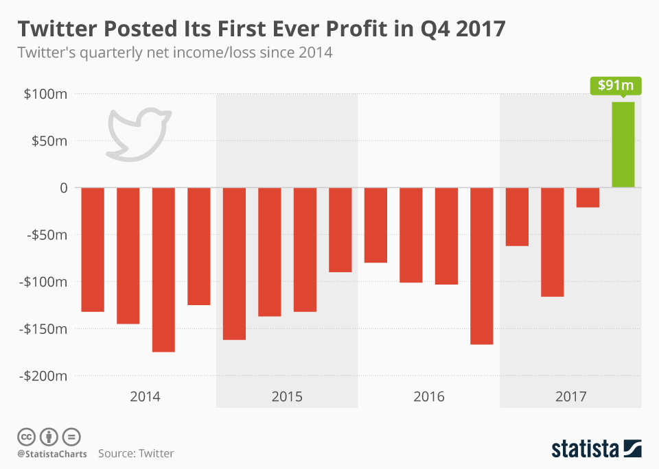 Infographic: Twitter Posted Its First Ever Profit in Q4 2017   Statista