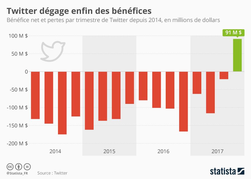 Infographie: Twitter dégage enfin des bénéfices   Statista