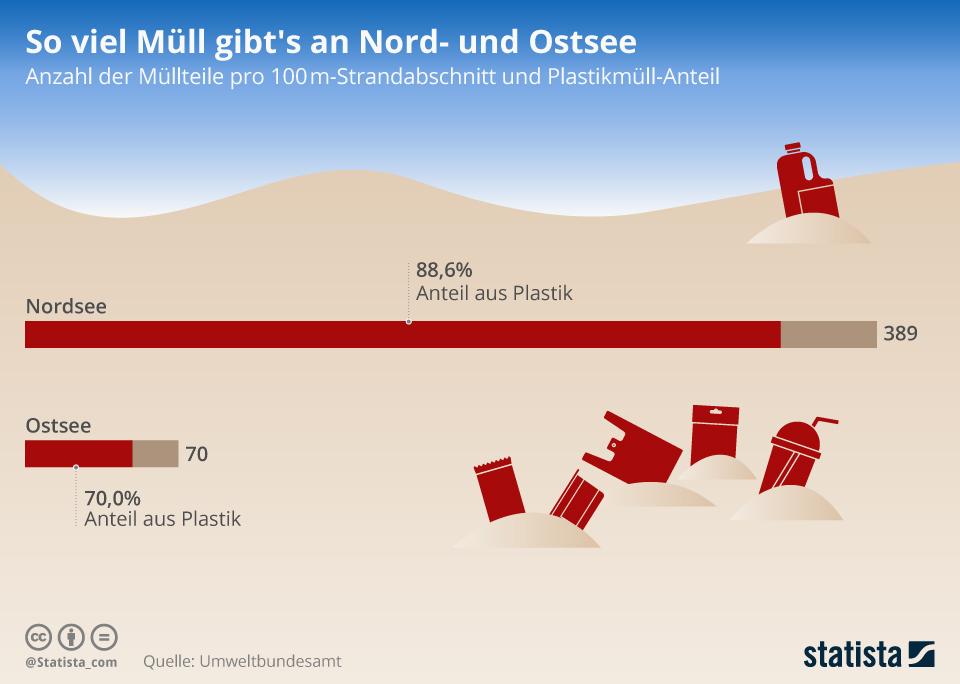 Infografik: So viel Müll gibt es an Nord- und Ostsee | Statista