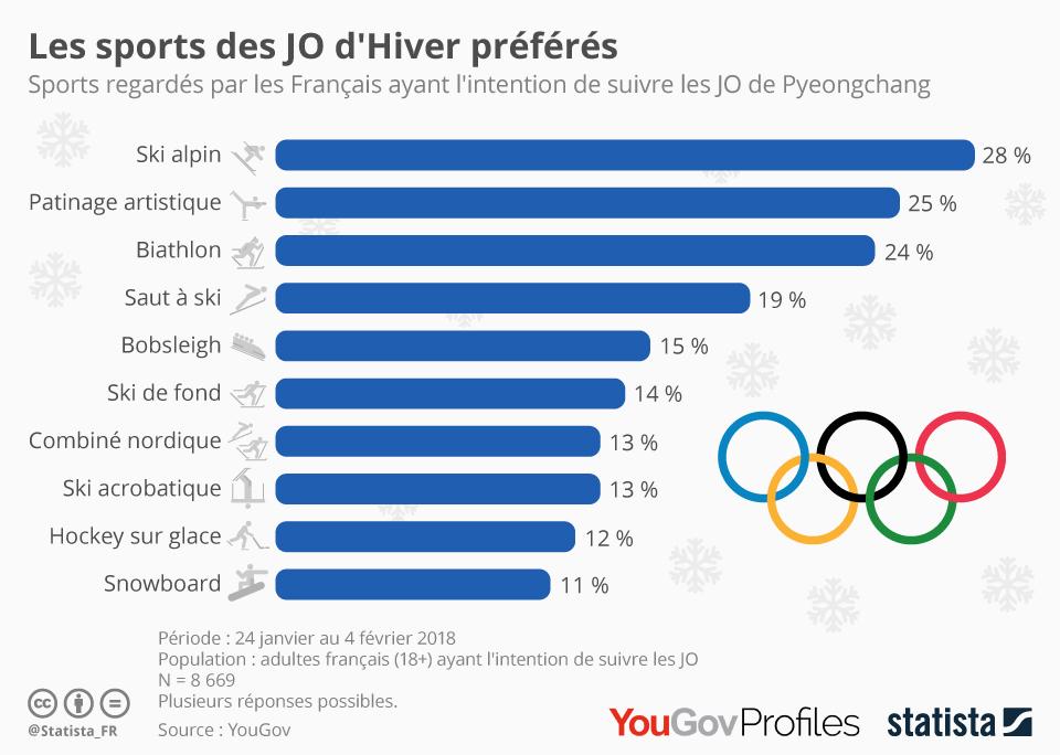Infographie: Les sports préférés des JO d'Hiver | Statista