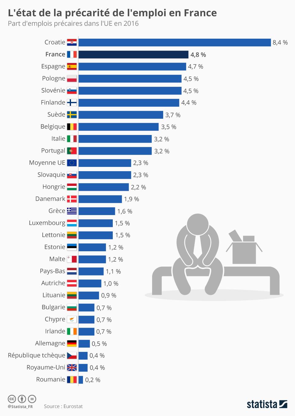 Infographie: L'état de la précarité de l'emploi en Europe | Statista