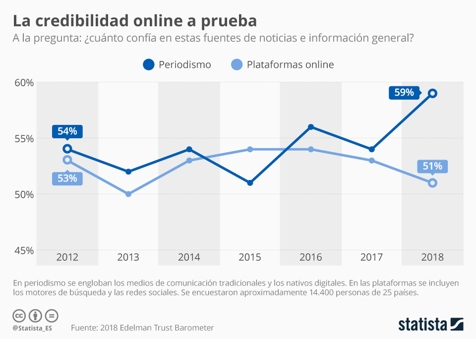 Infografía: Las plataformas online, el periodismo y una lucha constante por la confianza de los consumidores de noticias | Statista