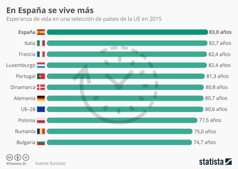 Infografía: España, de nuevo el país de la UE con mayor esperanza de vida | Statista