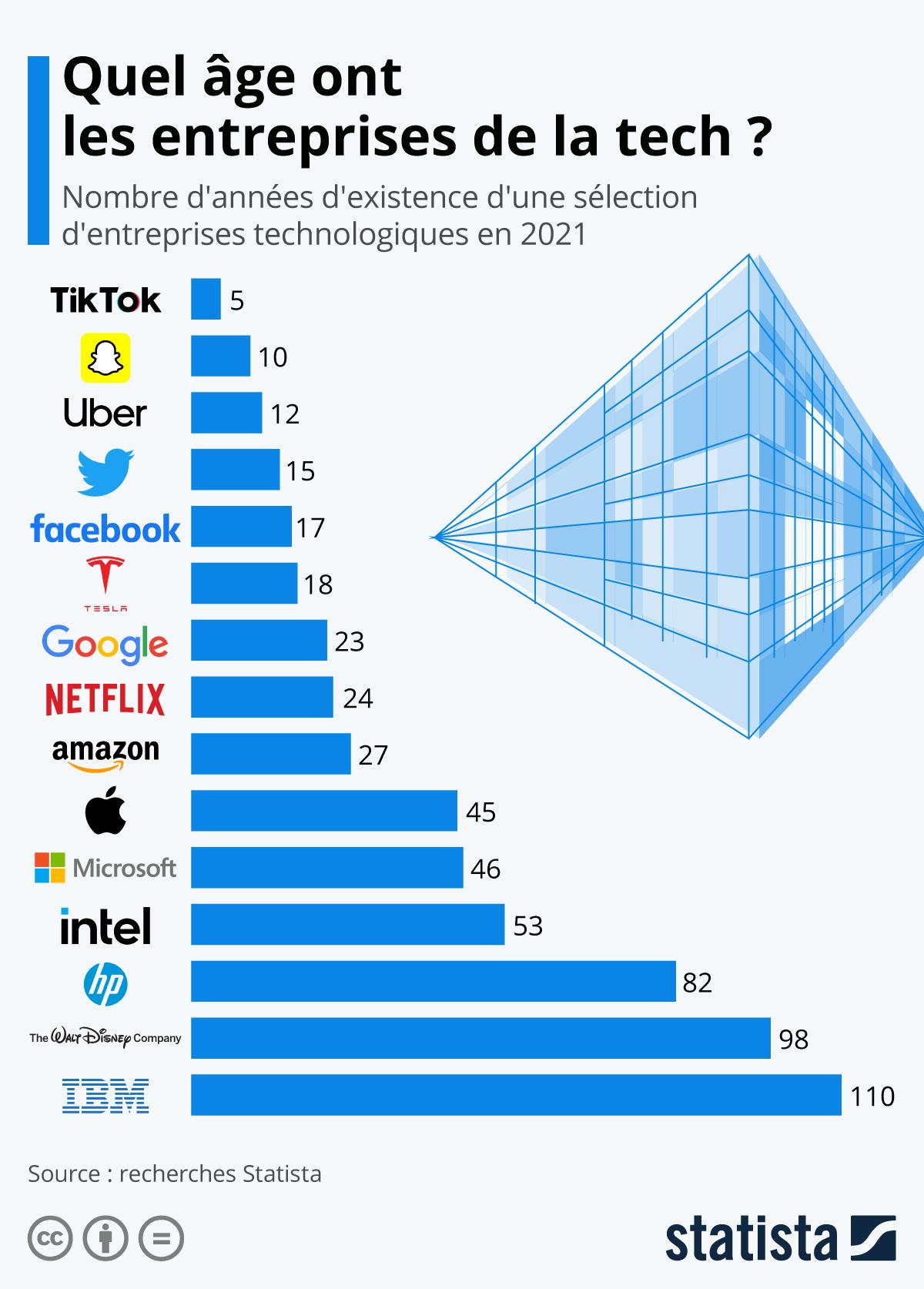 Infographie: L'âge de nos entreprises tech préférées | Statista