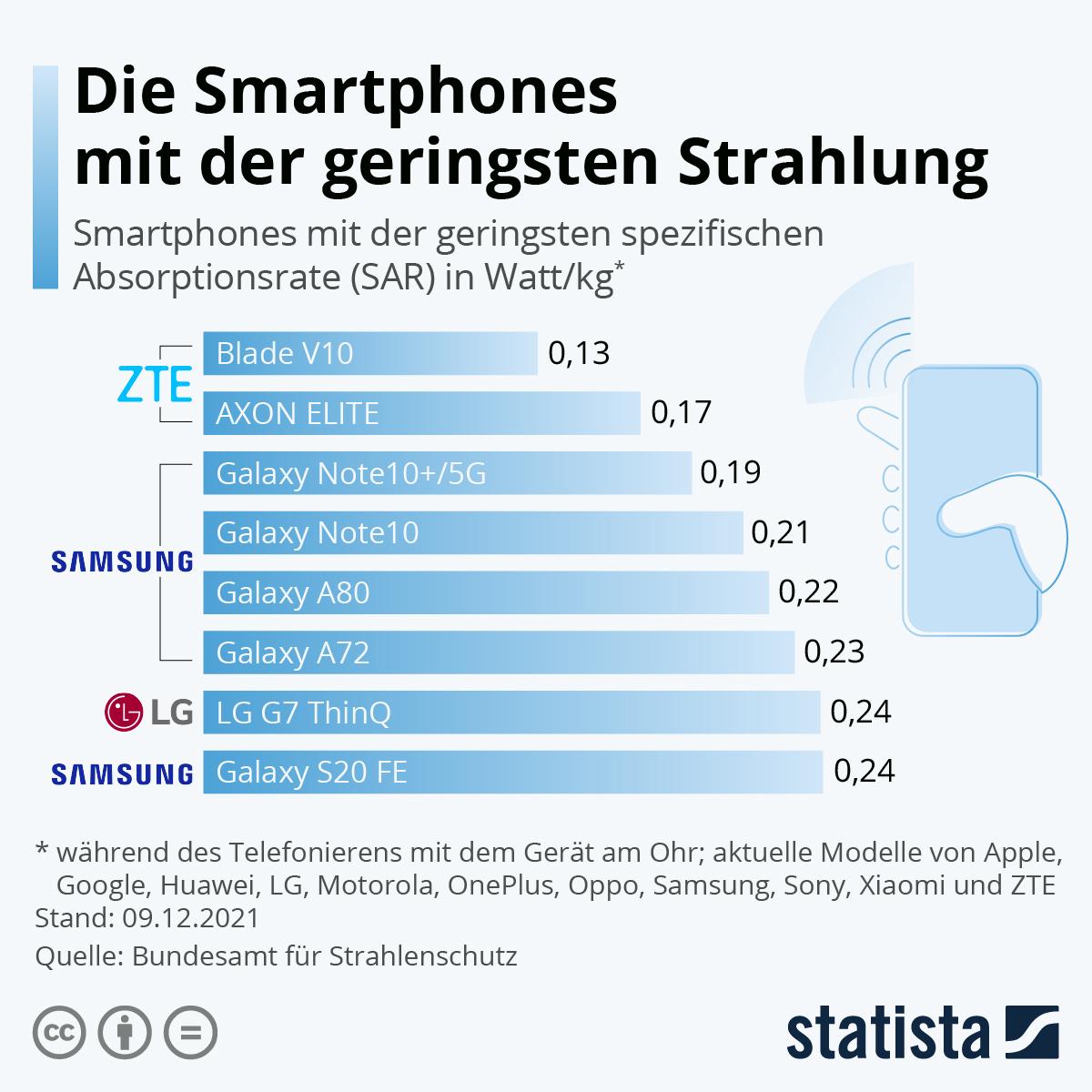 Infografik: Die Smartphones mit der geringsten Strahlung | Statista