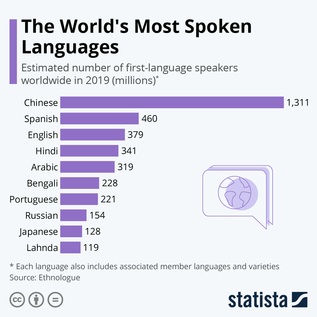 Infographic: The World's Most Spoken Languages | Statista
