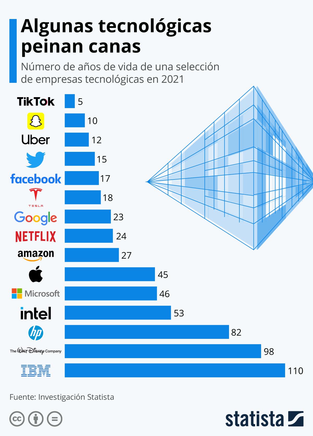 Infografía: ¿Adivinarías la edad de las grandes empresas tecnológicas? | Statista