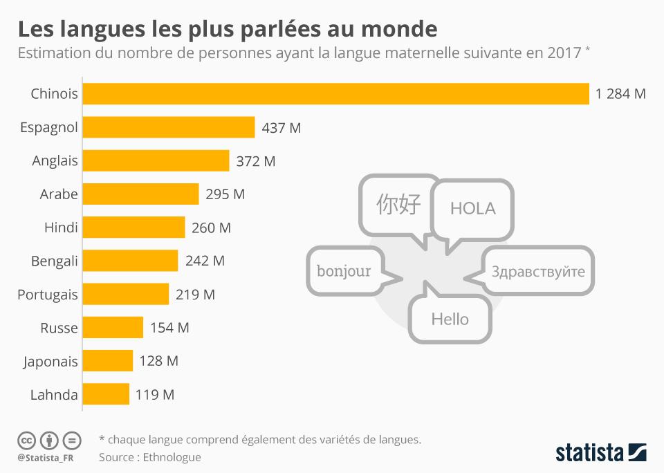 Infographie: Les langues les plus parlées au monde | Statista